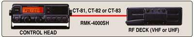 Vertex/Standard VX-4000VC RMK-SH, 148-174 Mhz, 250 Ch, 50 Watt – DISCONTINUED – CLICK FOR ACCESSORIE